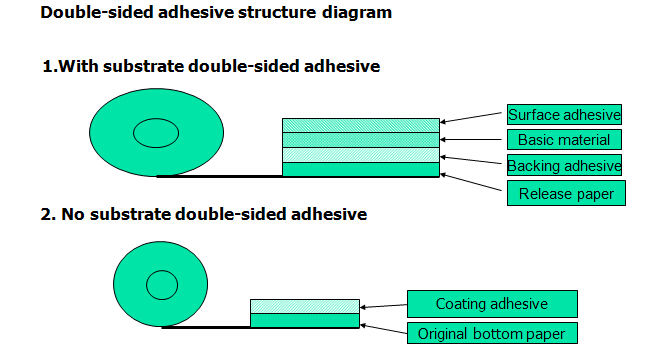Product structure diagram of tissue tape